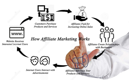 Presentation on how Affiliate marketing works