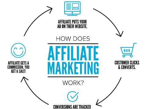 How To Spot Affiliate marketing Scams - How Affiliate Marketing Works